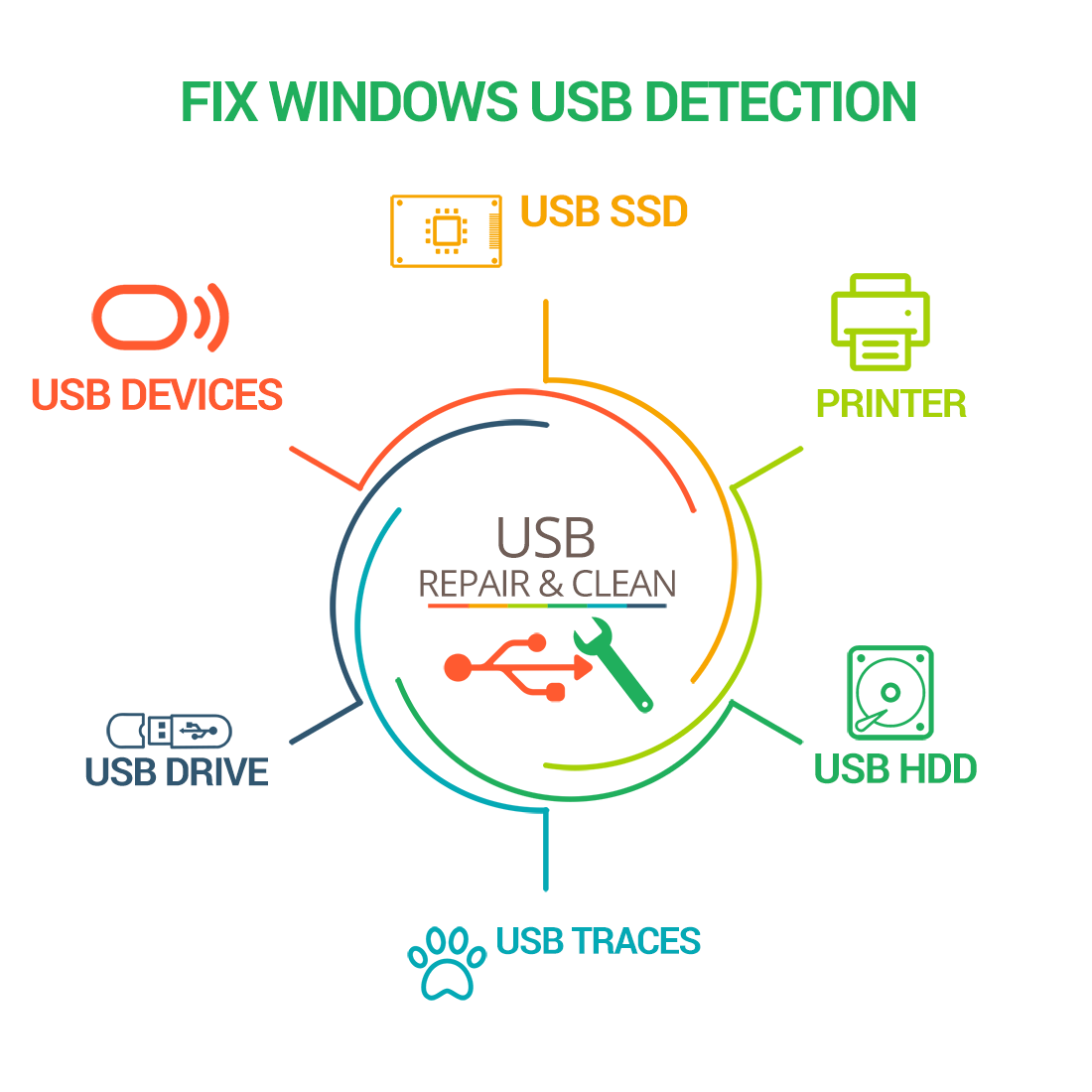 Fix Repair Windows USB Detection